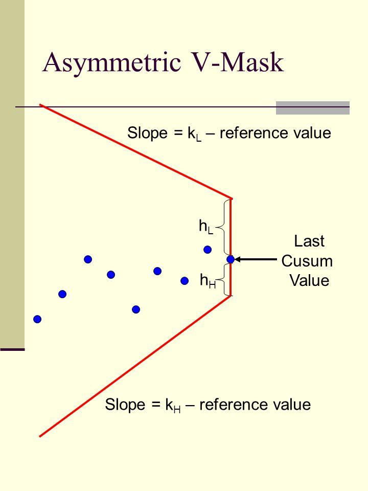 Asymmetric V-Mask hLhL hHhH Slope = k H – reference value Slope = k L – reference value Last Cusum Value
