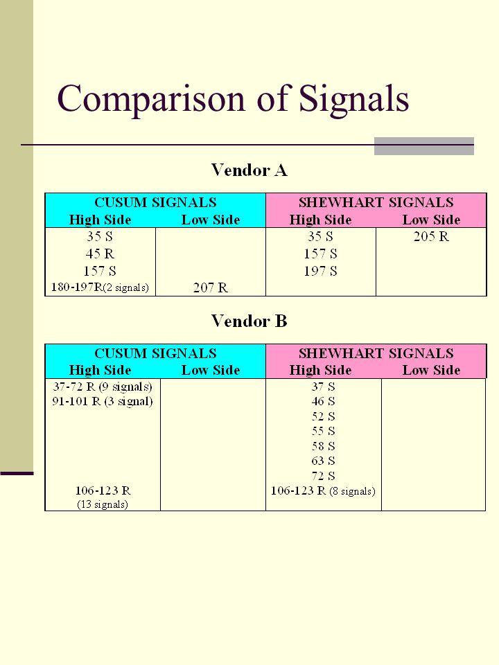 Comparison of Signals