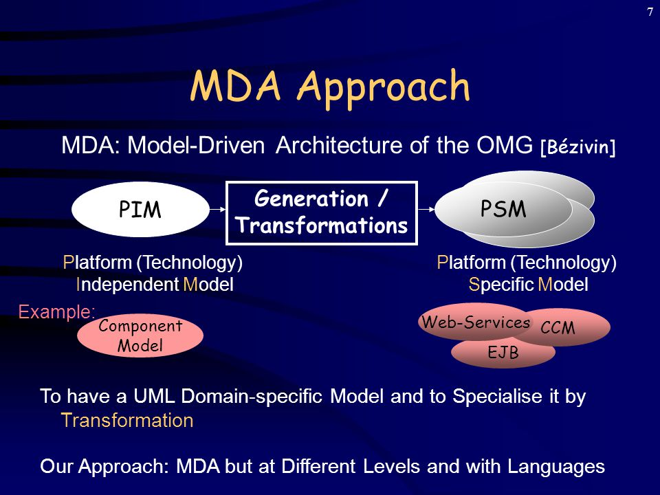 6 Objective and Approach To propose a new way of programming using code generation [Czarnacki, Eisenecker] from Models To integrate Technologies/Needs at generation  MDA Benefits: adaptable code to Technologies and Needs, to focus only on the intelligent part (ease programming) Additionally: Use of Standards from W3C and OMG (Tools and Evolutions) Generation / Transformations CodeModel