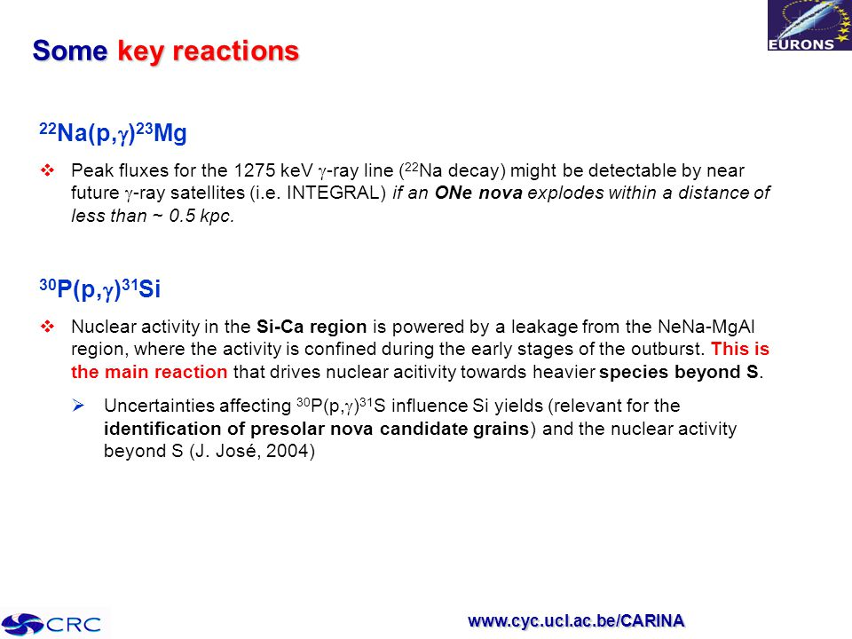 www.cyc.ucl.ac.be/CARINA Some key reactions 22 Na(p,  ) 23 Mg  Peak fluxes for the 1275 keV  -ray line ( 22 Na decay) might be detectable by near future  -ray satellites (i.e.