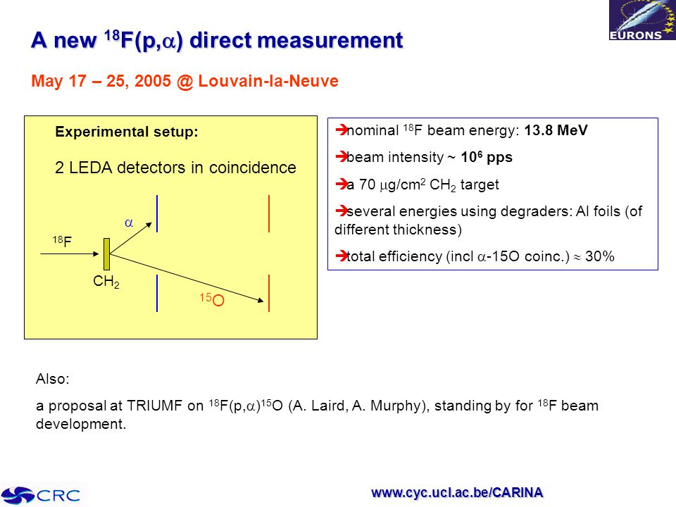 www.cyc.ucl.ac.be/CARINA A new 18 F(p,  ) direct measurement May 17 – 25, 2005 @ Louvain-la-Neuve Experimental setup: CH 2 18 F  15 O 2 LEDA detectors in coincidence  nominal 18 F beam energy: 13.8 MeV  beam intensity ~ 10 6 pps  a 70  g/cm 2 CH 2 target  several energies using degraders: Al foils (of different thickness)  total efficiency (incl  -15O coinc.)  30% Also: a proposal at TRIUMF on 18 F(p,  ) 15 O (A.