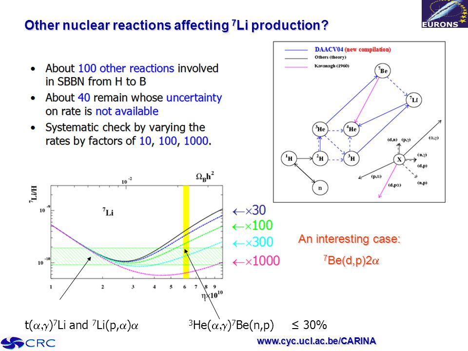 www.cyc.ucl.ac.be/CARINA Other nuclear reactions affecting 7 Li production.
