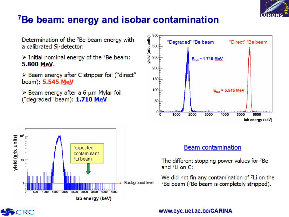 www.cyc.ucl.ac.be/CARINA 7 Be beam: energy and isobar contamination