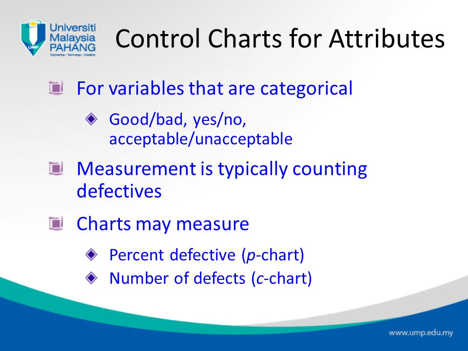 Steps In Creating Control Charts 1.Take samples from the population and compute the appropriate sample statistic 2.Use the sample statistic to calcula