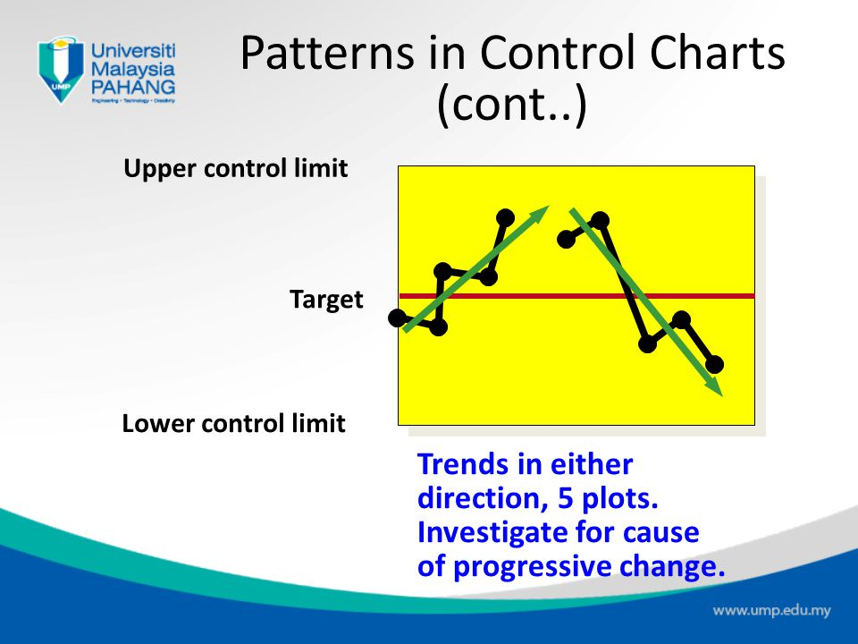 "Upper control limit Target Lower control limit One plot out above (or below). Investigate for cause. Process is ""out of control."" Patterns in Control"