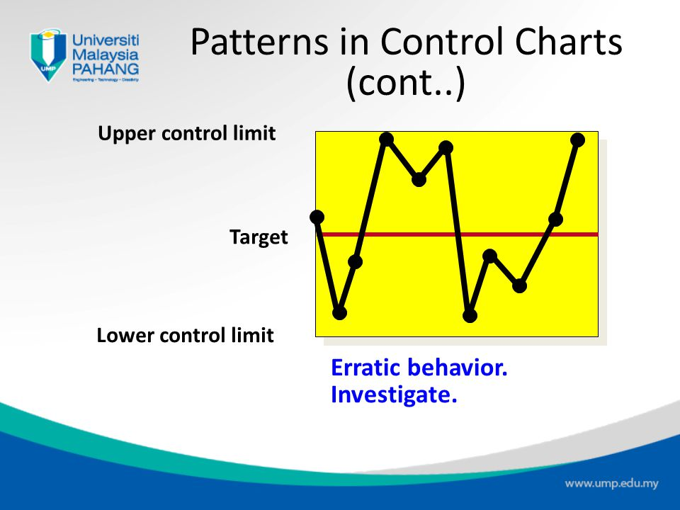 Upper control limit Target Lower control limit Run of 5 above (or below) central line. Investigate for cause. Patterns in Control Charts (cont..)