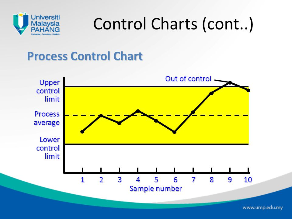 Mean and Range Charts (a) These sampling distributions result in the charts below (Sampling mean is shifting upward but range is consistent) R-chart (R-chart does not detect change in mean) UCL LCL x-chart (x-chart detects shift in central tendency) UCL LCL