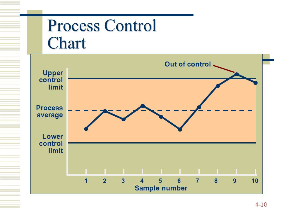 4-10 Process Control Chart 12345678910 Sample number Uppercontrollimit Processaverage Lowercontrollimit Out of control