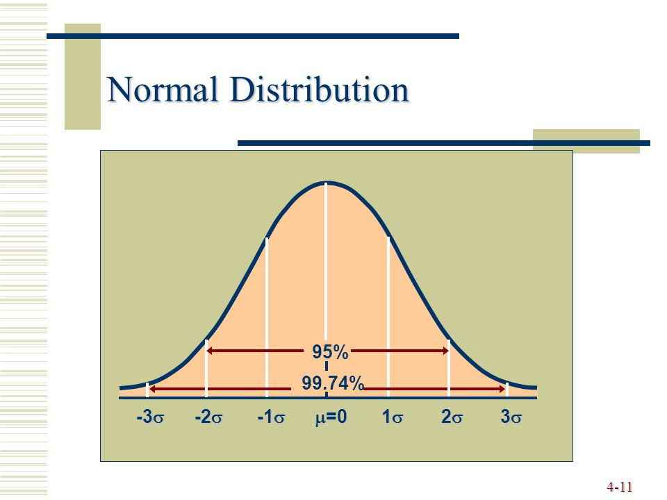 4-11 Normal Distribution  =0 1111 2222 3333 -1  -2  -3  95% 99.74%