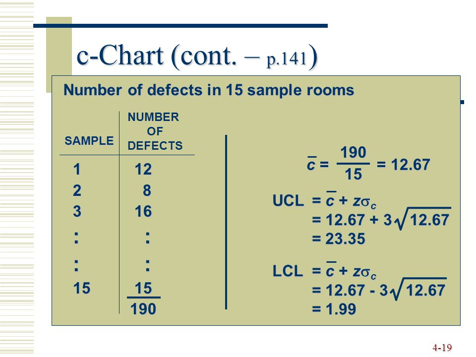 4-19 c-Chart (cont. – p.141 ) Number of defects in 15 sample rooms 1 12 2 8 3 16 : : 15 15 190 190 SAMPLE c = = 12.67 19015 UCL= c + z  c = 12.67 + 3