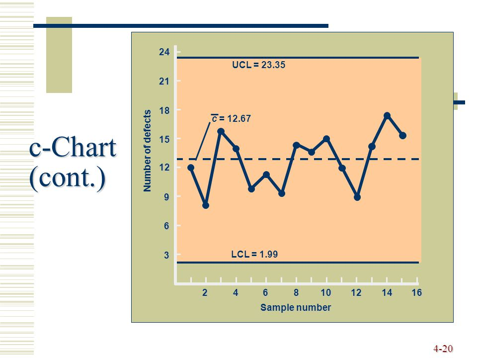 4-20 3 6 9 12 15 18 21 24 Number of defects Sample number 246810121416 UCL = 23.35 LCL = 1.99 c = 12.67 c-Chart (cont.)