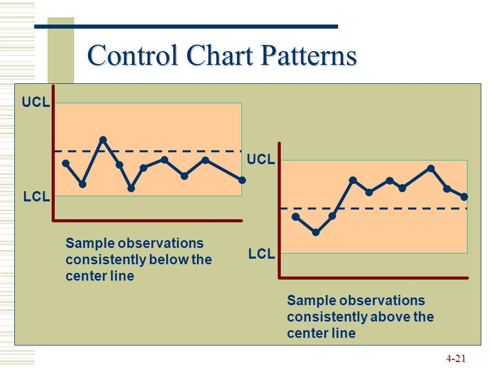 4-21 Control Chart Patterns UCL LCL Sample observations consistently above the center line LCL UCL Sample observations consistently below the center l