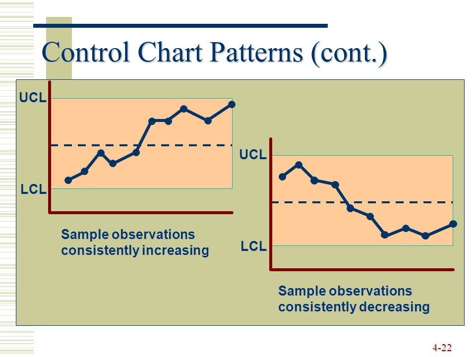4-22 Control Chart Patterns (cont.) LCL UCL Sample observations consistently increasing UCL LCL Sample observations consistently decreasing