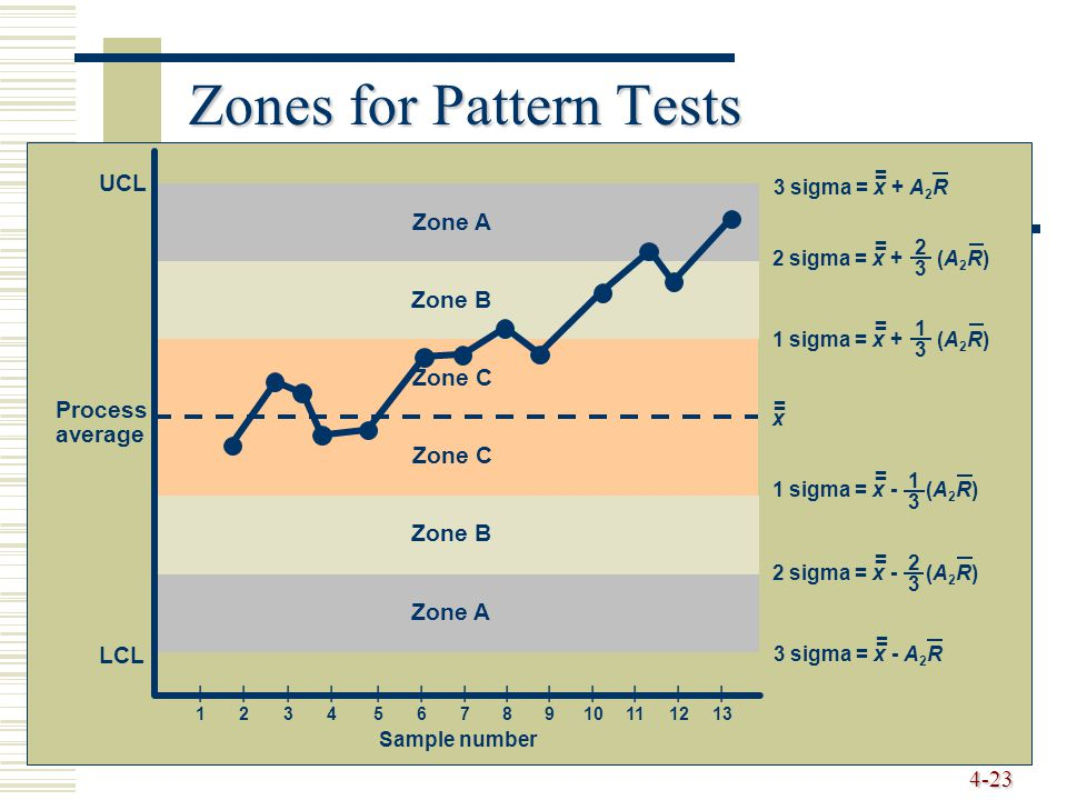 4-23 Zones for Pattern Tests UCL LCL Zone A Zone B Zone C Zone B Zone A Process average 3 sigma = x + A 2 R = 3 sigma = x - A 2 R = 2 sigma = x + (A 2