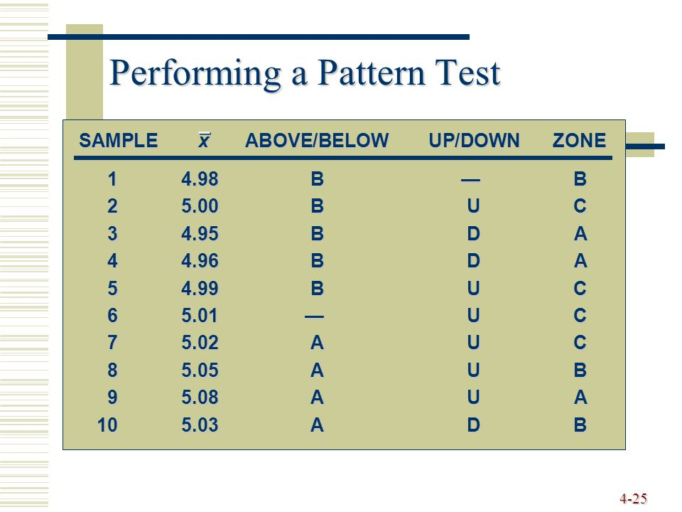 4-25 Performing a Pattern Test 14.98B—B 25.00BUC 34.95BDA 44.96BDA 54.99BUC 65.01—UC 75.02AUC 85.05AUB 95.08AUA 105.03ADB SAMPLExABOVE/BELOWUP/DOWNZON