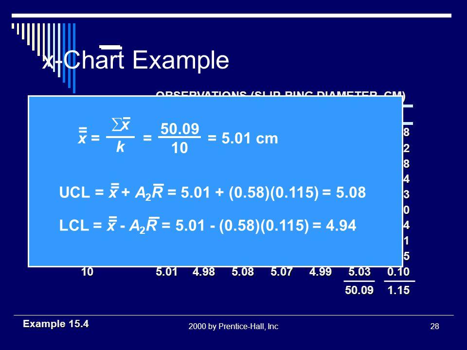 2000 by Prentice-Hall, Inc27 x-Chart Calculations x =x =x =x = x 1 + x 2 +...