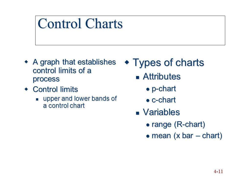 4-11 Control Charts  A graph that establishes control limits of a process  Control limits upper and lower bands of a control chart upper and lower bands of a control chart  Types of charts Attributes Attributes p-chart p-chart c-chart c-chart Variables Variables range (R-chart) range (R-chart) mean (x bar – chart) mean (x bar – chart)