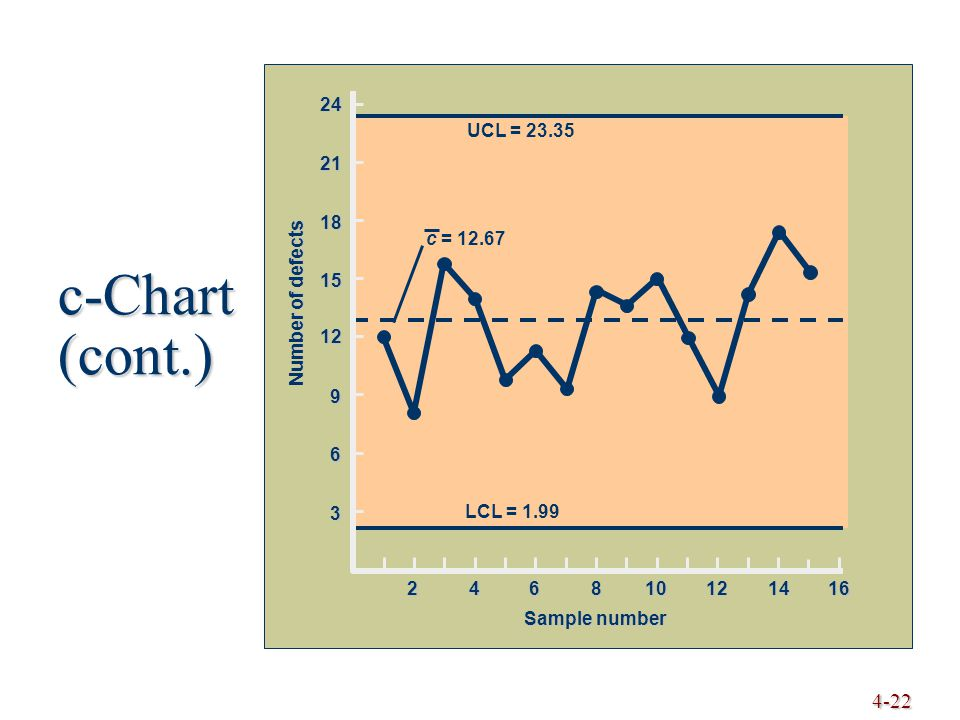 4-22 3 6 9 12 15 18 21 24 Number of defects Sample number 246810121416 UCL = 23.35 LCL = 1.99 c = 12.67 c-Chart (cont.)