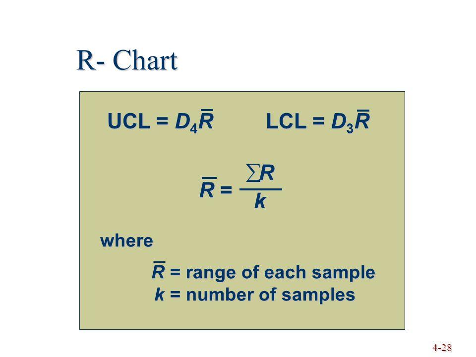 4-28 R- Chart UCL = D 4 RLCL = D 3 R R =R =R =R = RRkkRRkkk where R= range of each sample k= number of samples