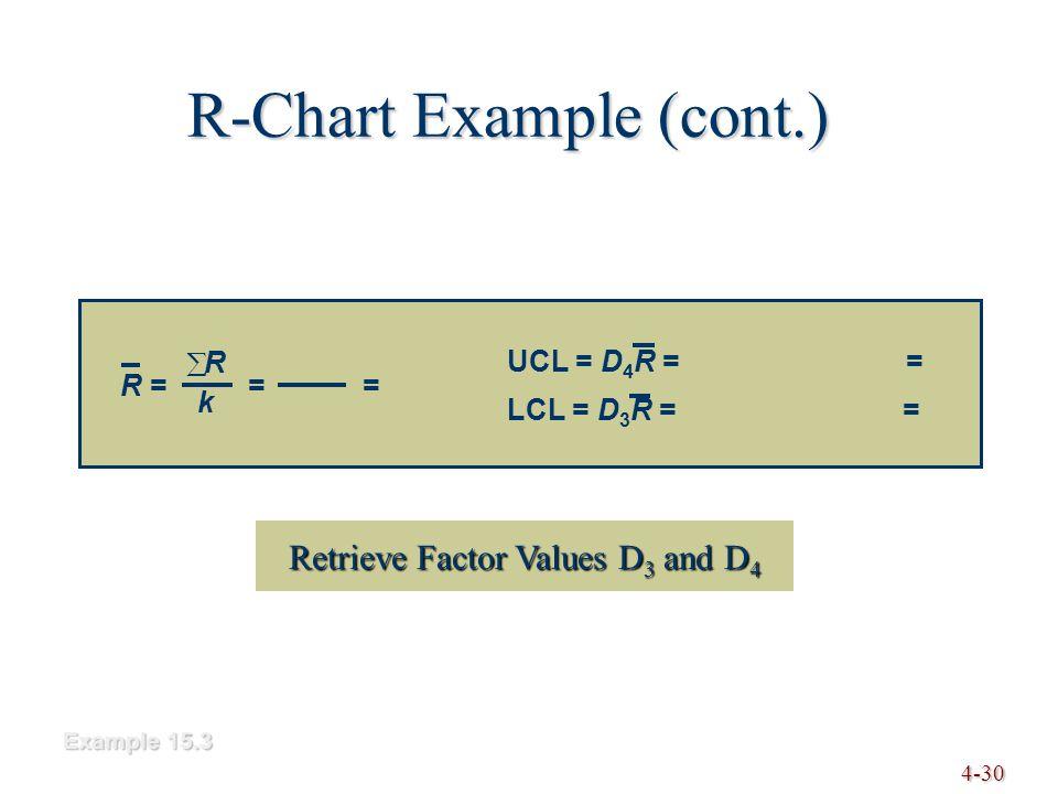 4-30 R-Chart Example (cont.) Example 15.3 RkRk R = = = UCL = D 4 R = = LCL = D 3 R = = Retrieve Factor Values D 3 and D 4 Retrieve Factor Values D 3
