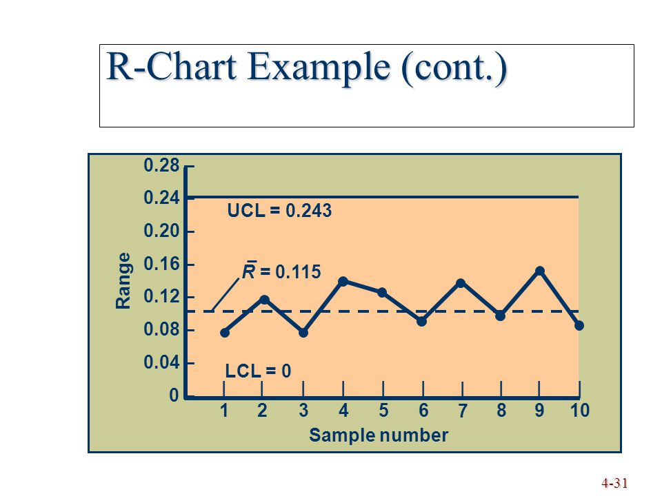 4-31 R-Chart Example (cont.) UCL = 0.243 LCL = 0 Range Sample number R = 0.115 |1|1 |2|2 |3|3 |4|4 |5|5 |6|6 |7|7 |8|8 |9|9 | 10 0.28 – 0.24 – 0.20 –