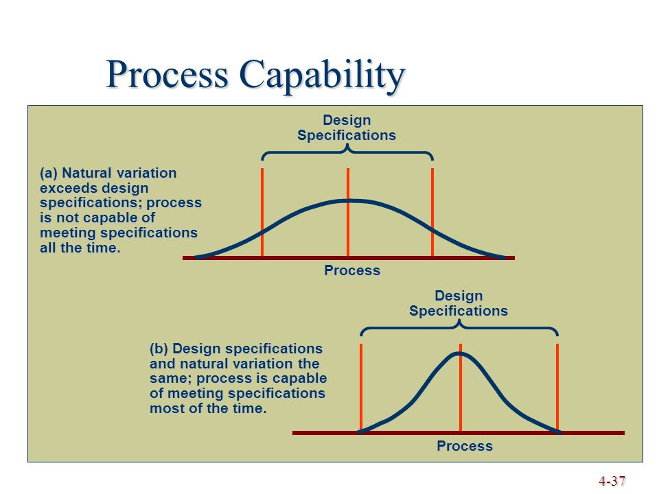 4-37 Process Capability (b) Design specifications and natural variation the same; process is capable of meeting specifications most of the time.