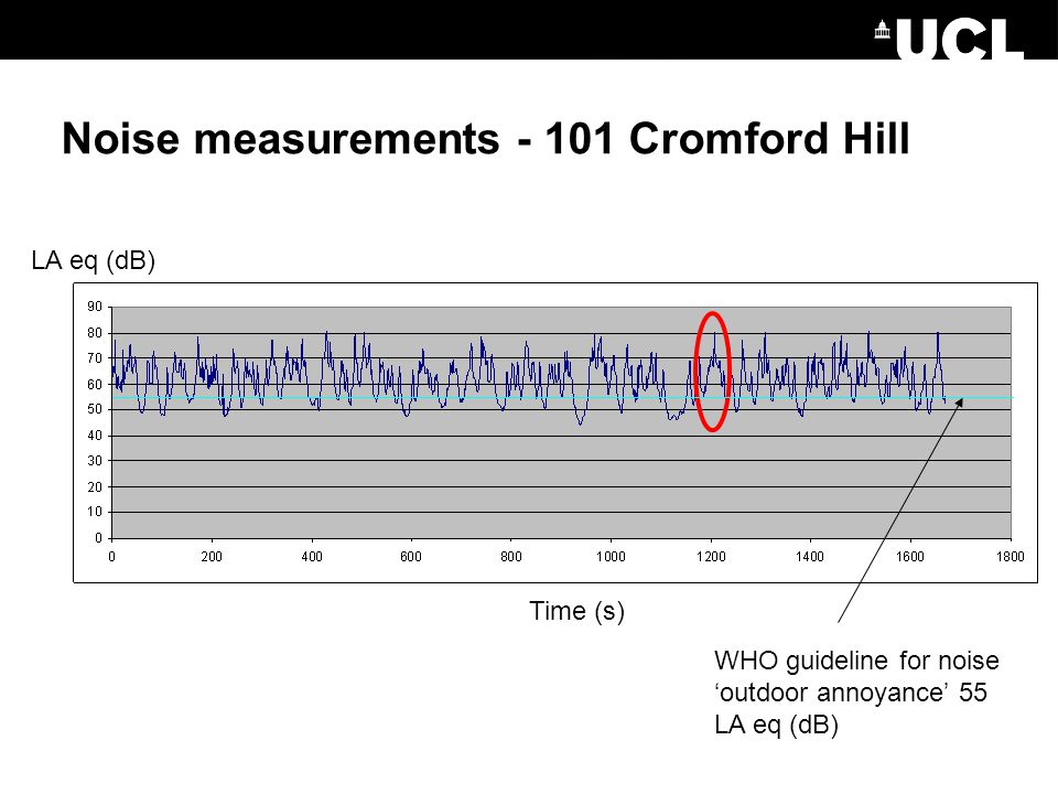 Noise measurements - 101 Cromford Hill LA eq (dB) Time (s) WHO guideline for noise 'outdoor annoyance' 55 LA eq (dB)