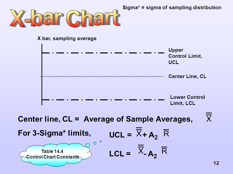 12 Center line, CL = Average of Sample Averages, For 3-Sigma* limits, Upper Control Limit, UCL Lower Control Limit, LCL Center Line, CL X bar, samplin