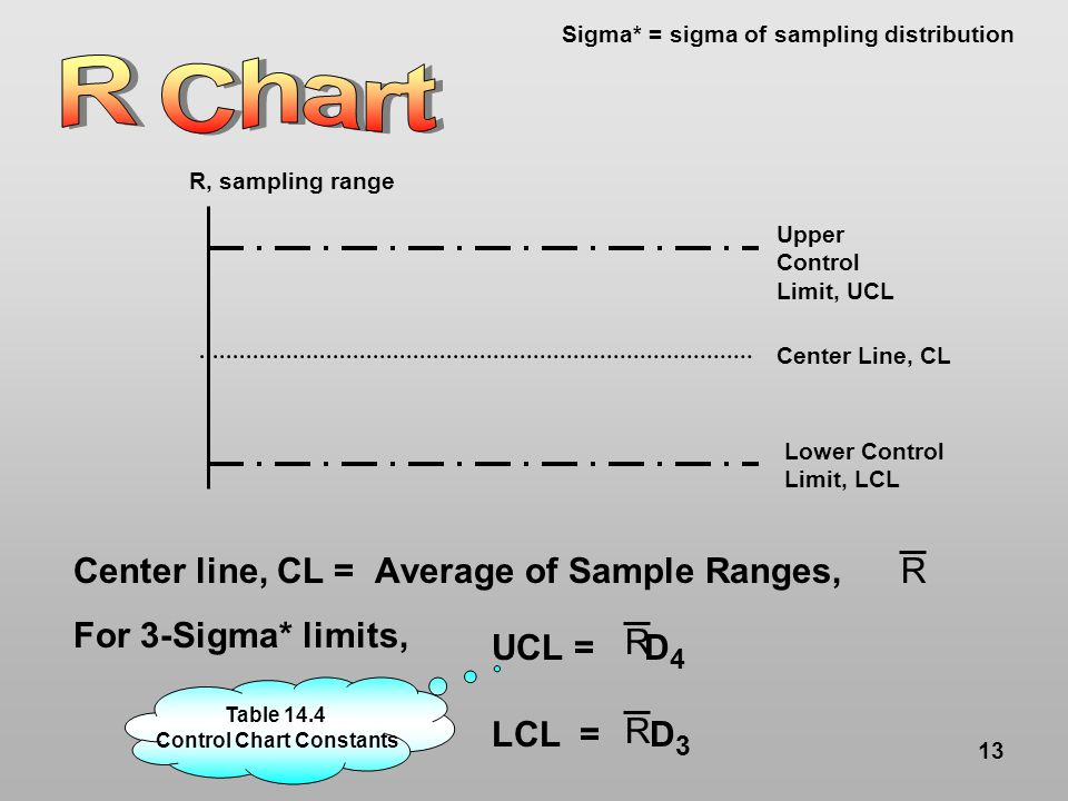 13 Upper Control Limit, UCL Lower Control Limit, LCL Center Line, CL R, sampling range Sigma* = sigma of sampling distribution Center line, CL = Average of Sample Ranges, For 3-Sigma* limits, R UCL = D 4 LCL = D 3 R R Table 14.4 Control Chart Constants