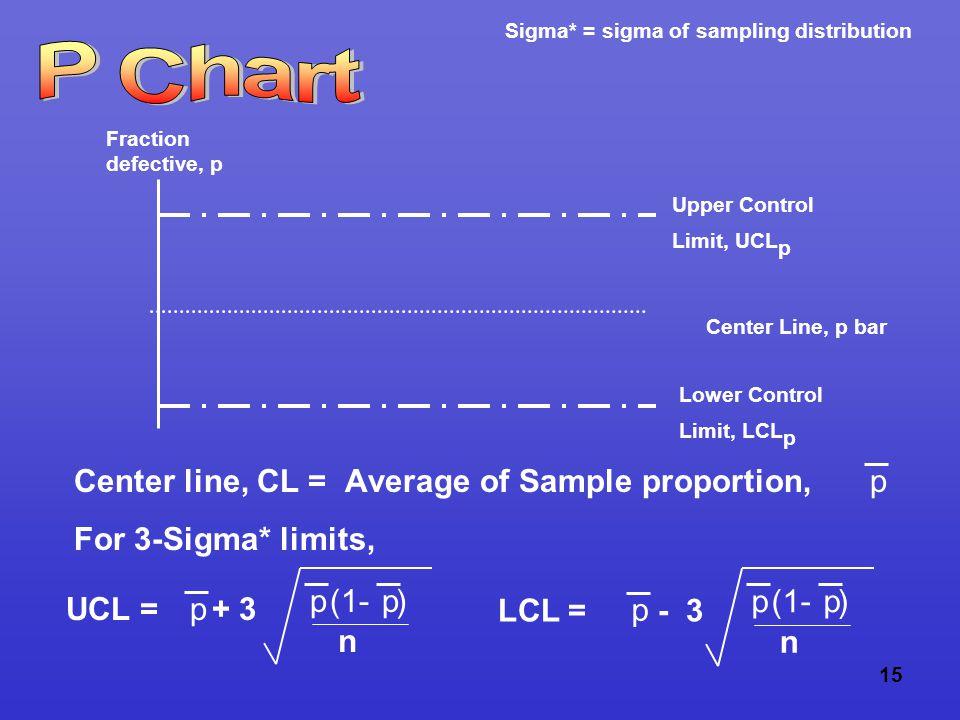 15 Center Line, p bar Upper Control Limit, UCL p Lower Control Limit, LCL p Fraction defective, p Center line, CL = Average of Sample proportion, For 3-Sigma* limits, p UCL = + 3p p(1- )p n p p p n LCL = - 3 Sigma* = sigma of sampling distribution