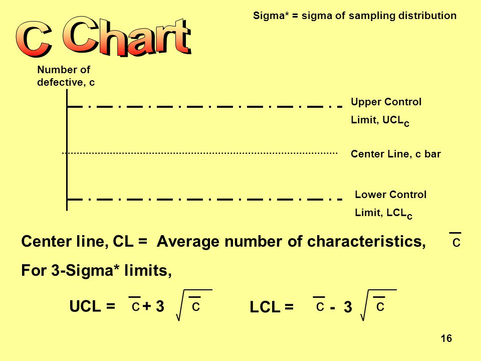 16 Upper Control Limit, UCL c Lower Control Limit, LCL c Center Line, c bar Number of defective, c Center line, CL = Average number of characteristics, For 3-Sigma* limits, c UCL = + 3 cc LCL = - 3 cc Sigma* = sigma of sampling distribution
