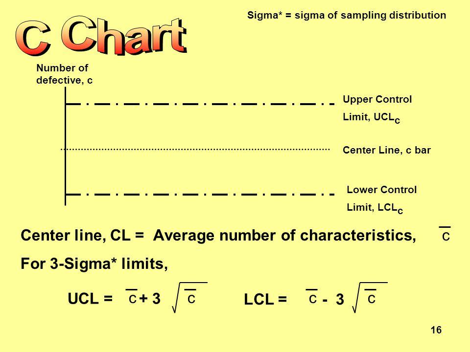 16 Upper Control Limit, UCL c Lower Control Limit, LCL c Center Line, c bar Number of defective, c Center line, CL = Average number of characteristics