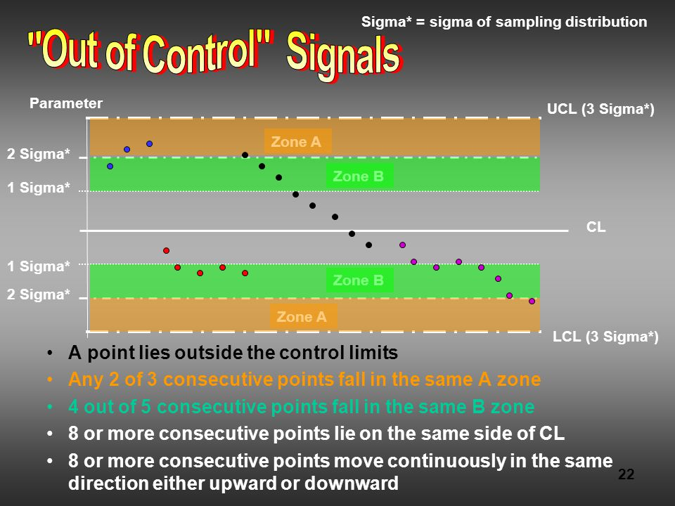 22 A point lies outside the control limits Any 2 of 3 consecutive points fall in the same A zone 4 out of 5 consecutive points fall in the same B zone