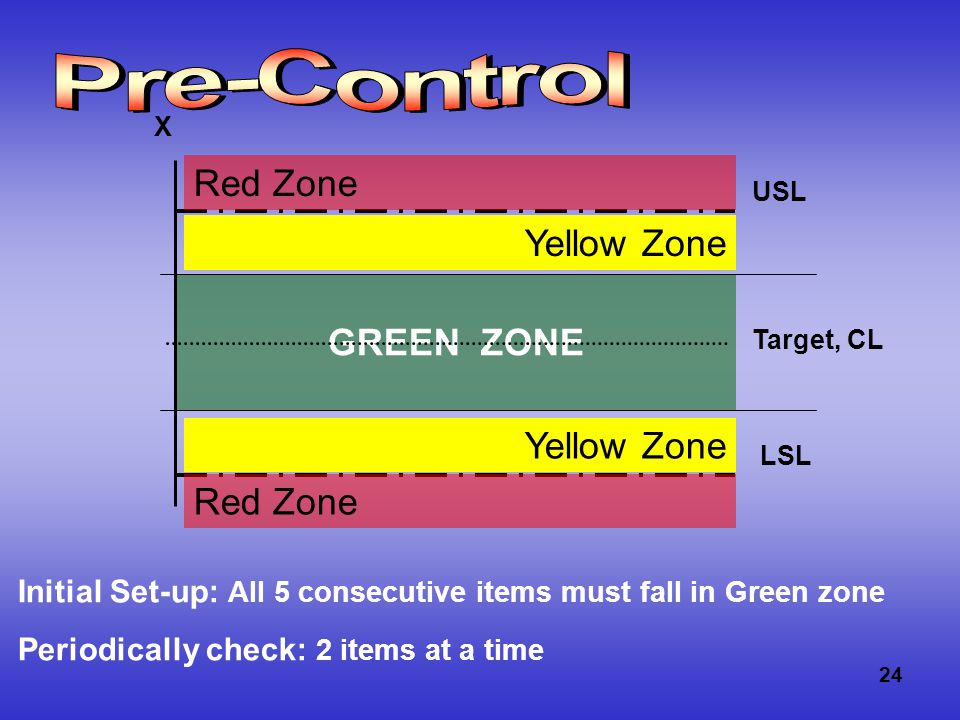 24 GREEN ZONE USL LSL Target, CL X Red Zone Yellow Zone Initial Set-up: All 5 consecutive items must fall in Green zone Periodically check: 2 items at a time