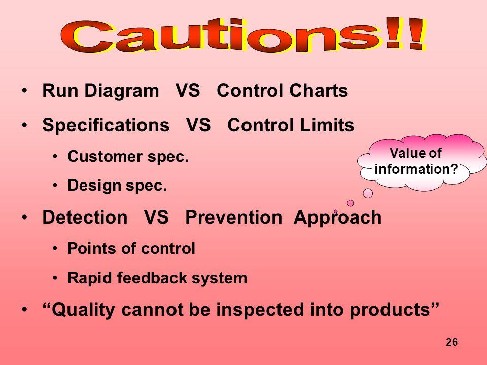 26 Run Diagram VS Control Charts Specifications VS Control Limits Customer spec. Design spec. Detection VS Prevention Approach Points of control Rapid
