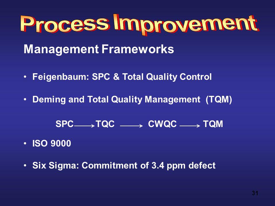 31 Management Frameworks Feigenbaum: SPC & Total Quality Control Deming and Total Quality Management (TQM) ISO 9000 Six Sigma: Commitment of 3.4 ppm defect SPC TQC CWQC TQM