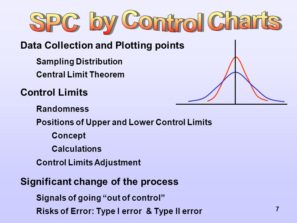 7 Data Collection and Plotting points Sampling Distribution Central Limit Theorem Control Limits Randomness Positions of Upper and Lower Control Limits Concept Calculations Control Limits Adjustment Significant change of the process Signals of going out of control Risks of Error: Type I error & Type II error