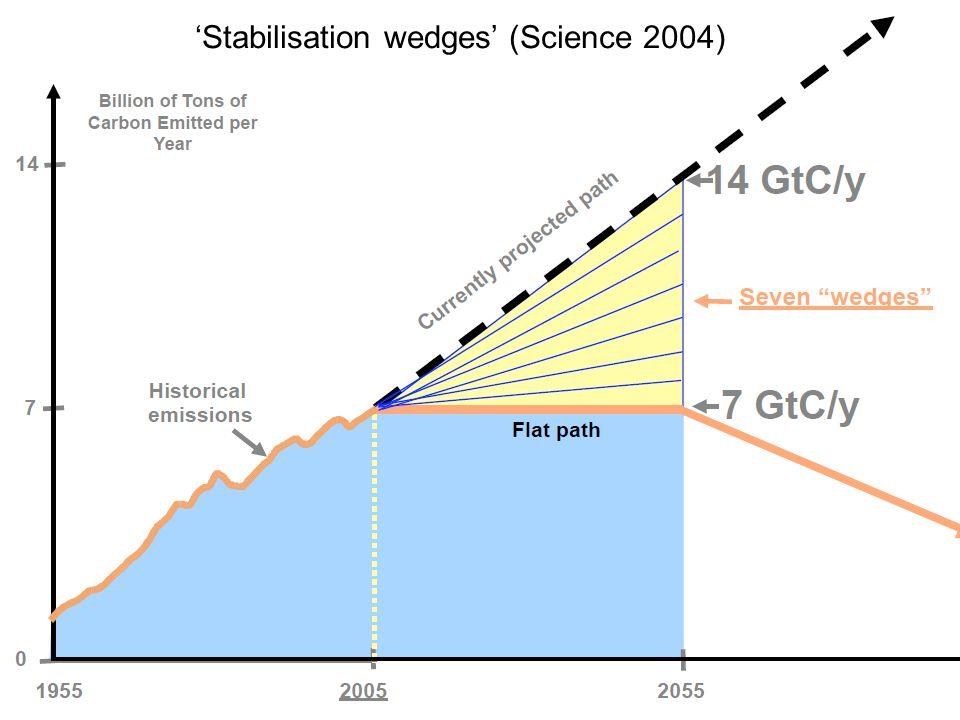 'Stabilisation wedges' (Science 2004)
