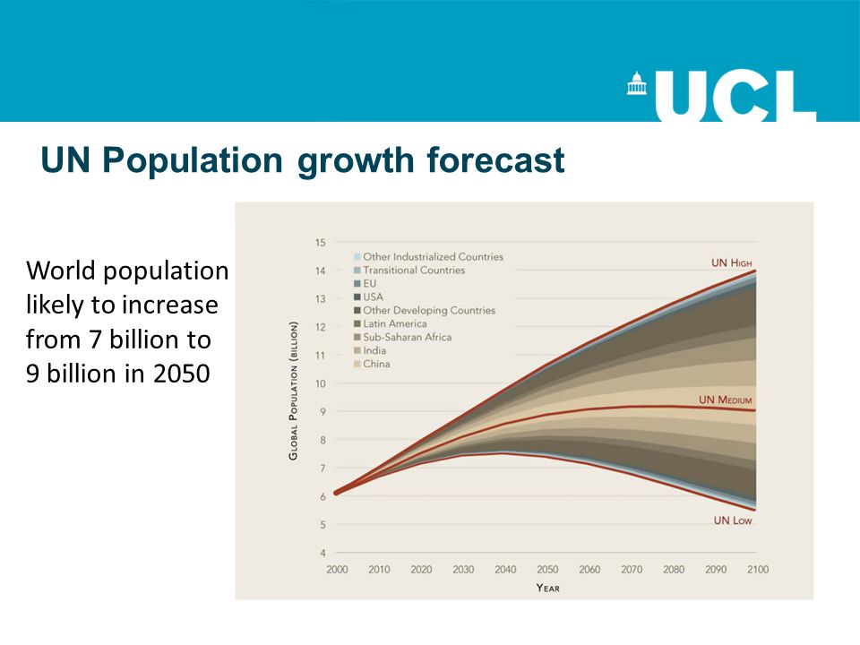UN Population growth forecast World population likely to increase from 7 billion to 9 billion in 2050