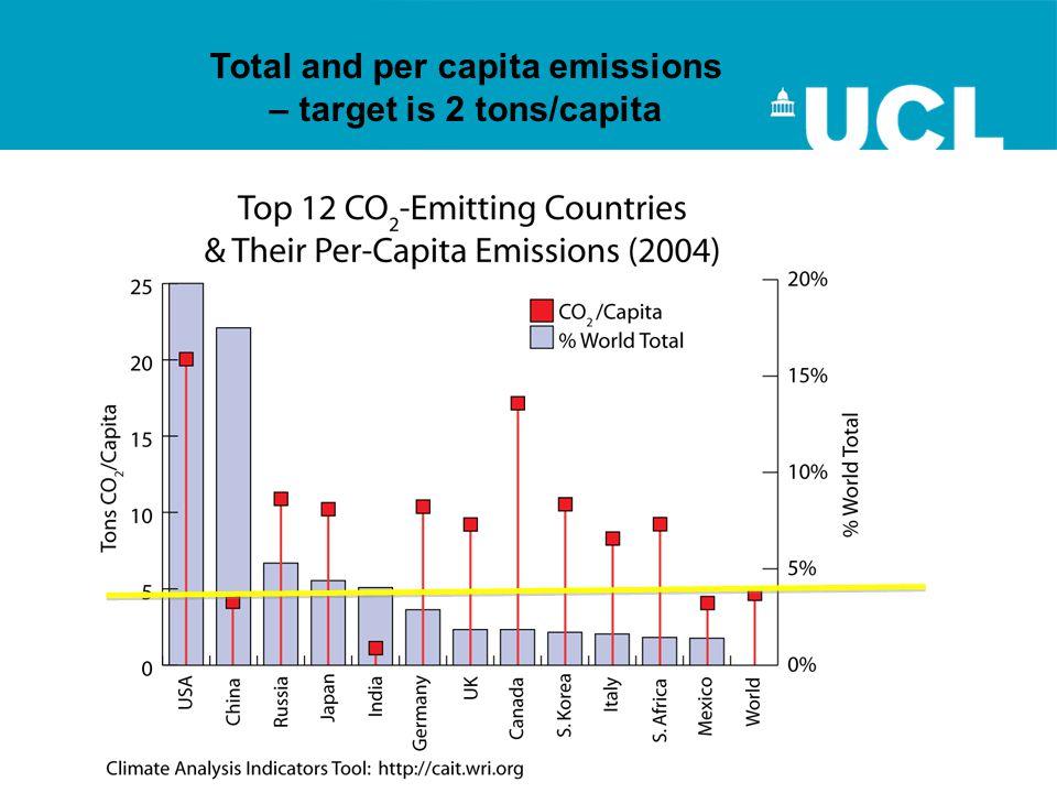 Total and per capita emissions – target is 2 tons/capita