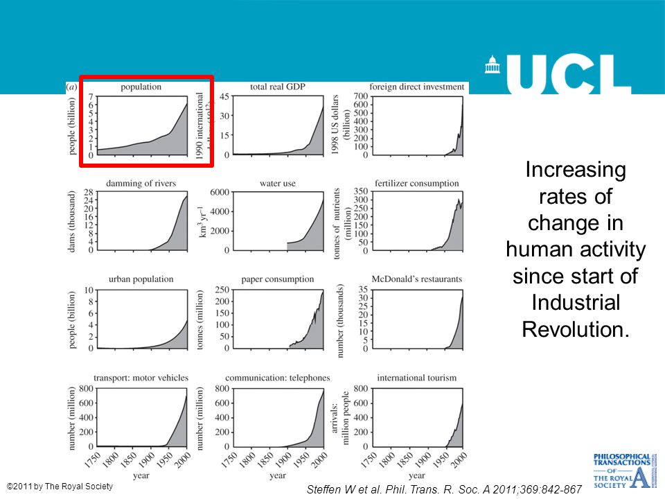 Increasing rates of change in human activity since start of Industrial Revolution.