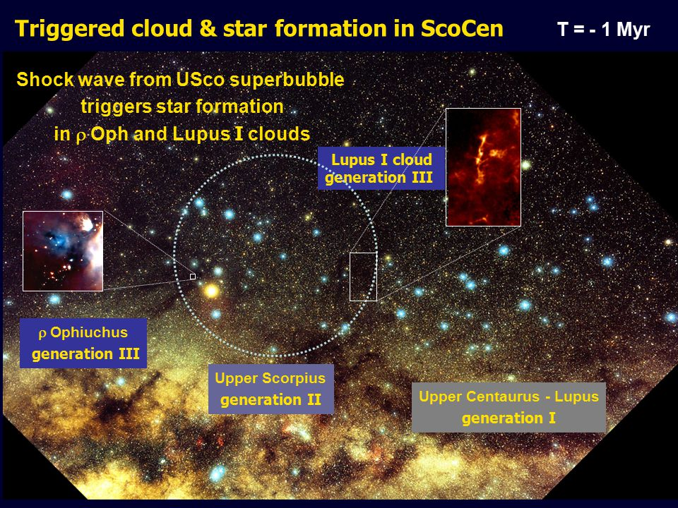 Triggered cloud & star formation in ScoCen Lupus I cloud generation III Shock wave from USco superbubble triggers star formation in  Oph and Lupus I clouds T = - 1 Myr Upper Centaurus - Lupus generation I Upper Scorpius generation II  Ophiuchus generation III