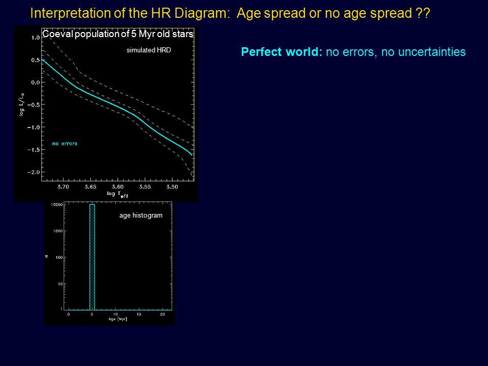 Interpretation of the HR Diagram: Age spread or no age spread ?? Perfect world: no errors, no uncertainties age histogram simulated HRD Coeval populat