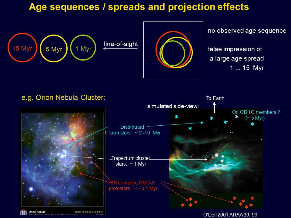                Ori OB 1C members ? (~ 5 Myr) e.g. Orion Nebula Cluster: Distributed T Tauri stars: ~ 2 -10 Myr Trapezium cluster stars