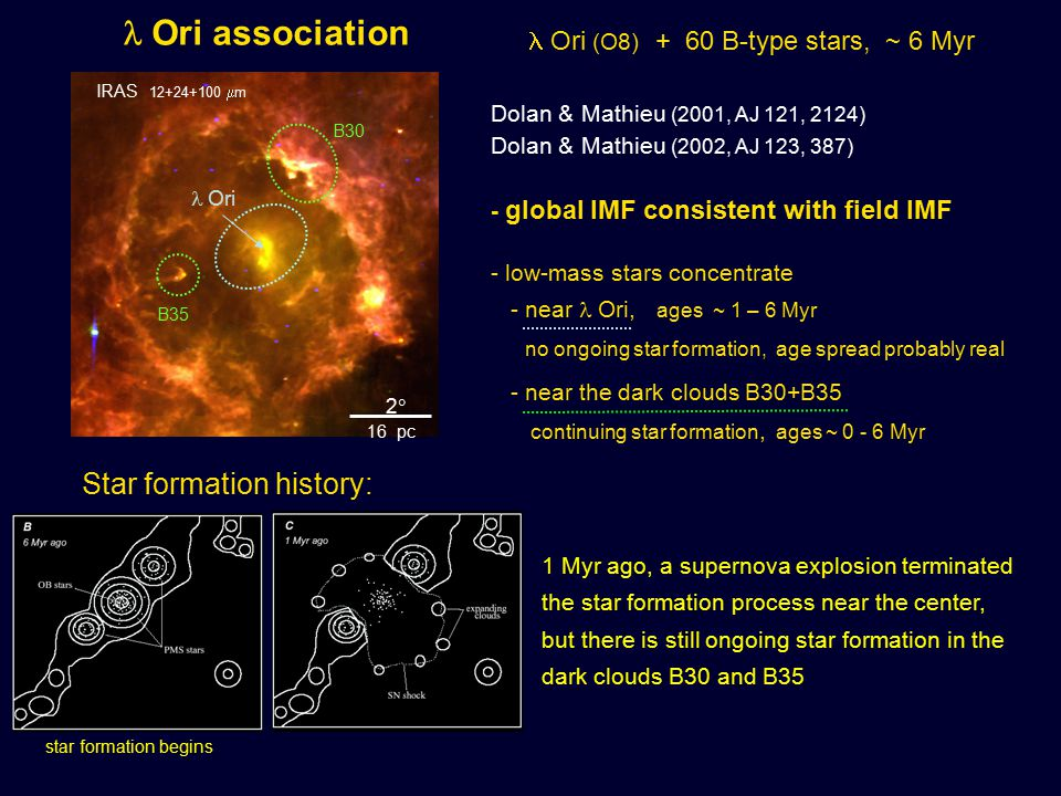 22 16 pc Ori association Ori (O8) + 60 B-type stars, ~ 6 Myr Dolan & Mathieu (2001, AJ 121, 2124) Dolan & Mathieu (2002, AJ 123, 387) - global IMF consistent with field IMF - low-mass stars concentrate - near Ori, ages ~ 1 – 6 Myr no ongoing star formation, age spread probably real - near the dark clouds B30+B35 continuing star formation, ages ~ 0 - 6 Myr IRAS 12+24+100  m star formation begins Star formation history: 1 Myr ago, a supernova explosion terminated the star formation process near the center, but there is still ongoing star formation in the dark clouds B30 and B35 Ori B30 B35
