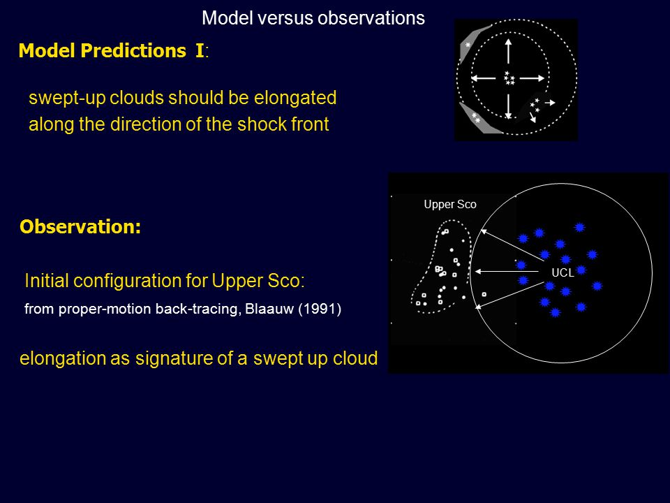 UCL Upper Sco Observation: Initial configuration for Upper Sco: from proper-motion back-tracing, Blaauw (1991) elongation as signature of a swept up cloud Model Predictions I : swept-up clouds should be elongated along the direction of the shock front                 Model versus observations