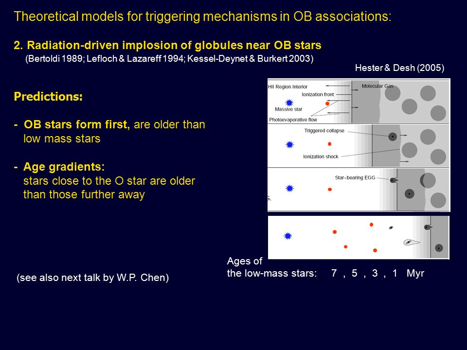 Theoretical models for triggering mechanisms in OB associations: 2.
