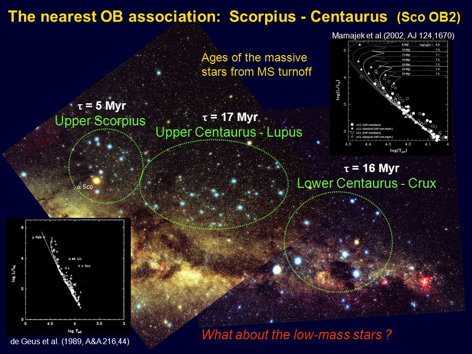 Upper Scorpius 10  25 pc  Sco Huge field star confusion in extended OB associations: Young low-mass members must be individually identified by spectroscopy (6708Å Lithium lines) - X-ray selected candidates: Walter et al (1994, AJ 107,692) Preibisch et al (1998, A&A 333,619) - Survey with multi-object spectrograph 2dF: Preibisch et al (2002 AJ 124, 404):  250 low-mass members (representative sample) + 114 higher-mass stars from Hipparcos :  364 known members SpT = B0.5...