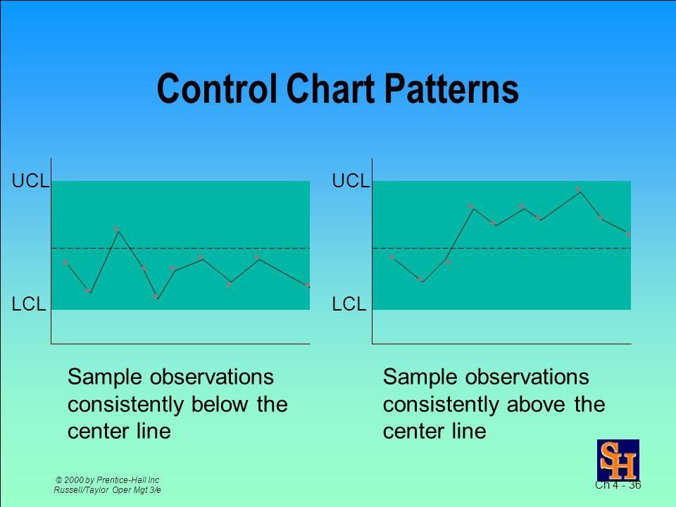 Ch 4 - 35 © 2000 by Prentice-Hall Inc Russell/Taylor Oper Mgt 3/e Control Chart Patterns LCL UCL Sample observations consistently increasing Sample observations consistently decreasing