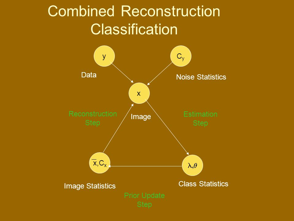 x  x,C x yCyCy Data Noise Statistics Image Image Statistics Class Statistics Reconstruction Step Estimation Step Prior Update Step Combined Reconstruction Classification